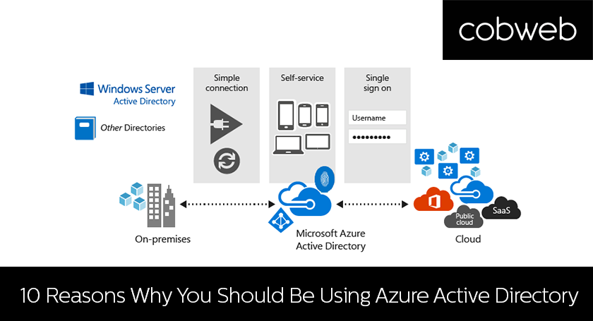 10-reasons-why-azure-active-directory (002)