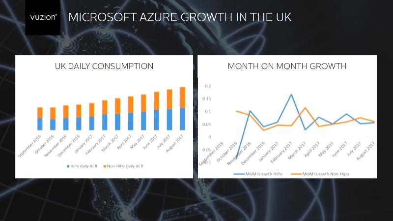 Azure growth UK